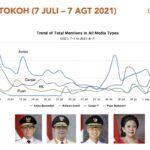 Survei Drone Emprit, Popularitas Puan Kejar Ganjar Pranowo dan Ridwan Kamil